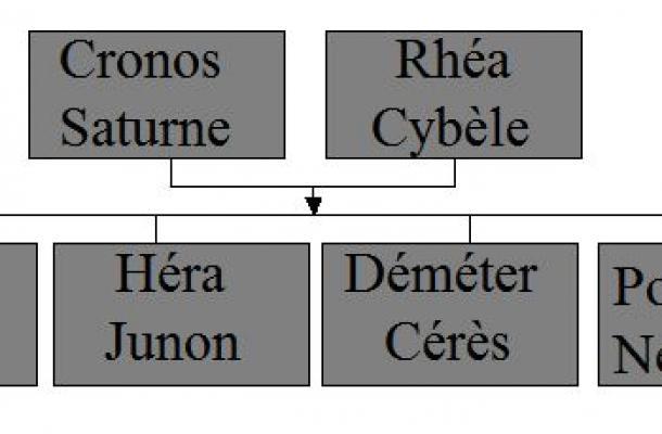 Cronos et Rhéa